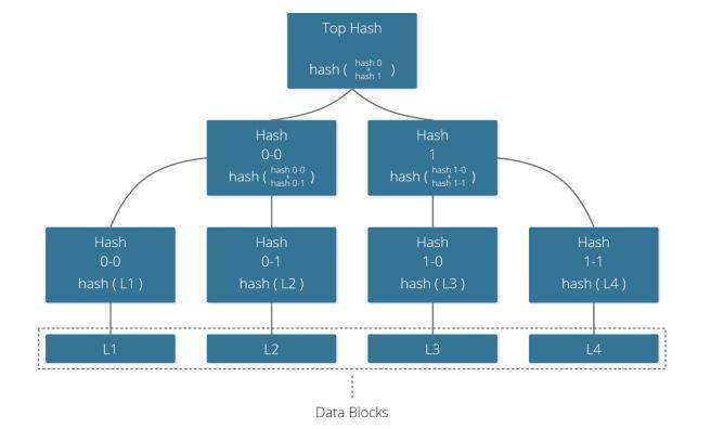 BlockChain - SimpleSign - eSignatures